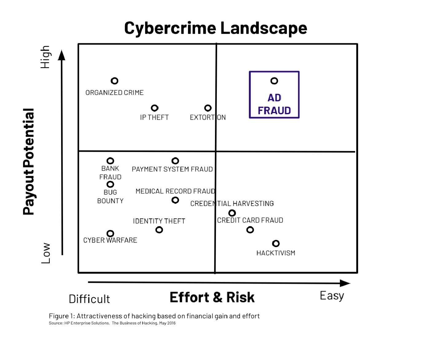 Cybercrime Matrix
