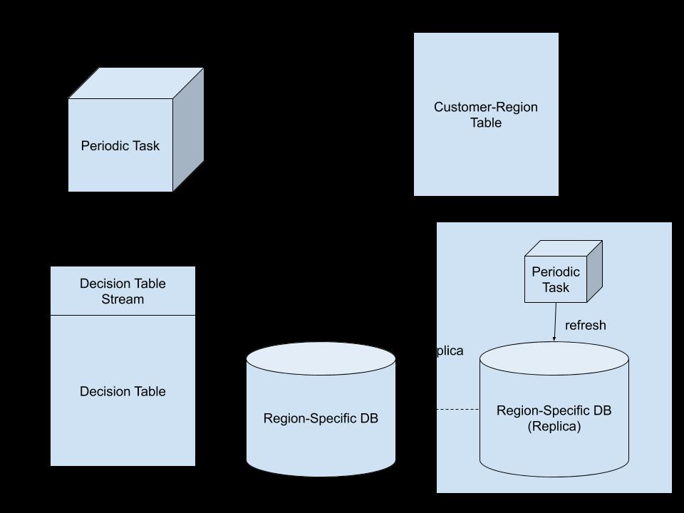 Share Snowflake DB_ Replicate Data