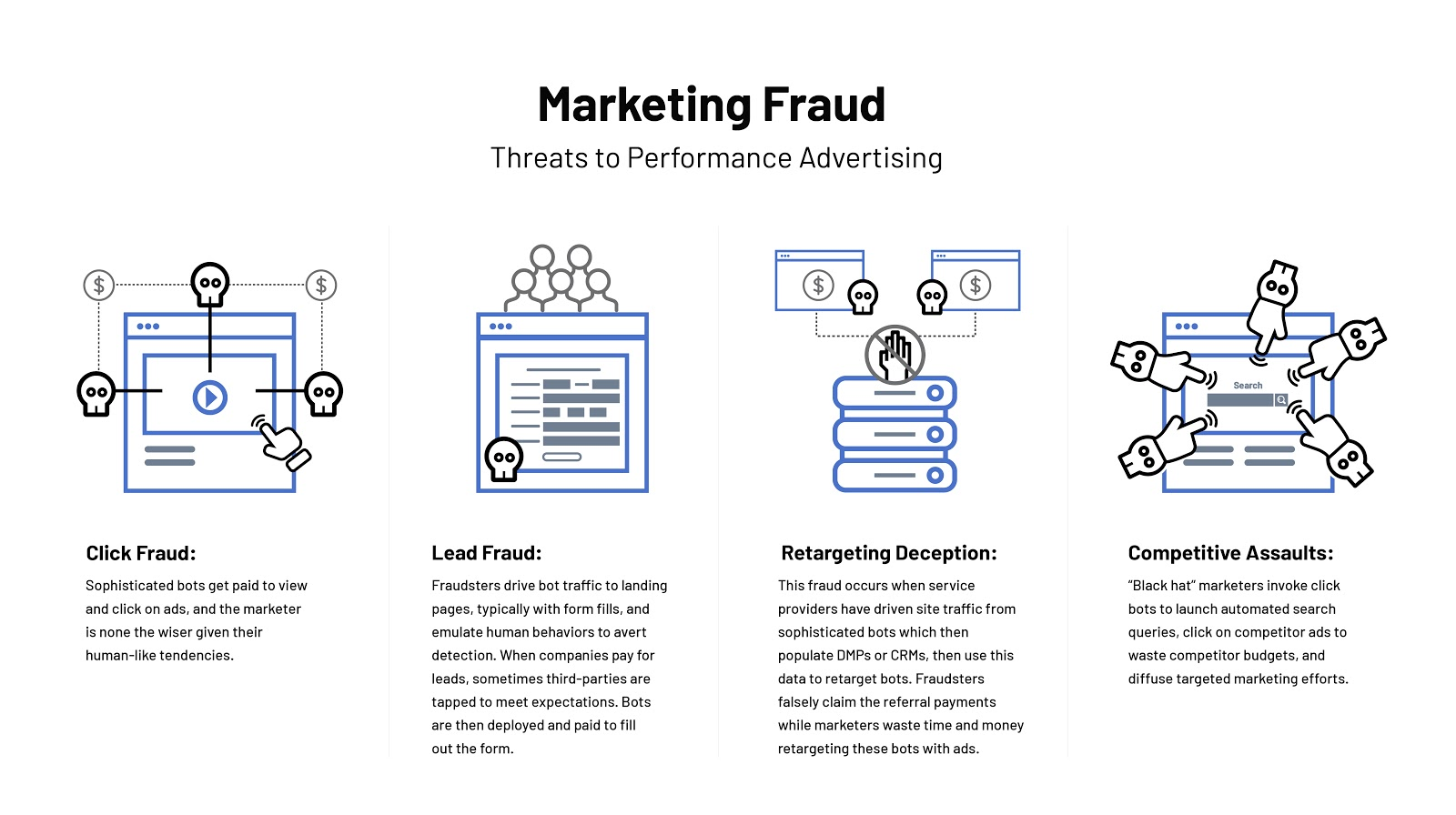 White-Ops-Infrographic_Marketing-Fraud-02