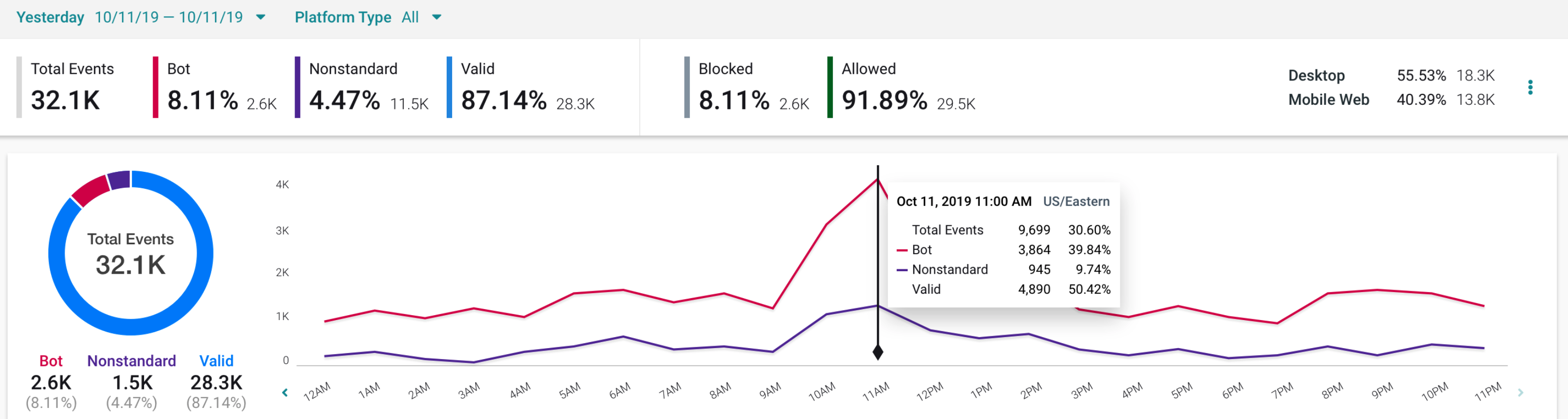 top level app integrity dashboard